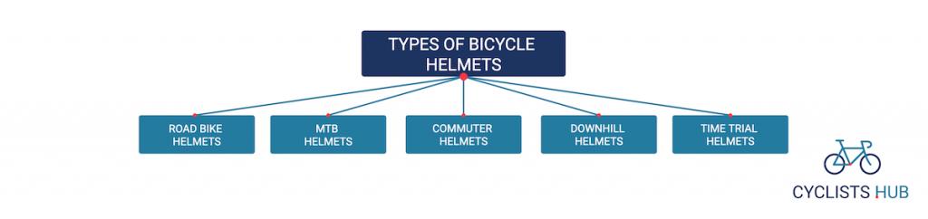 types of bicycle helmets