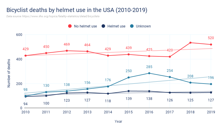 Bicyclist deaths by helmet use in the USA 2010 2019