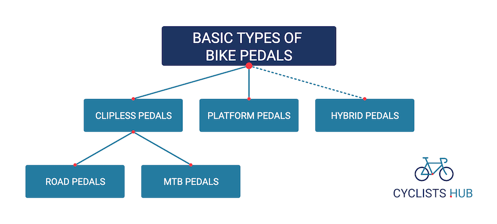 basic types of bike pedals