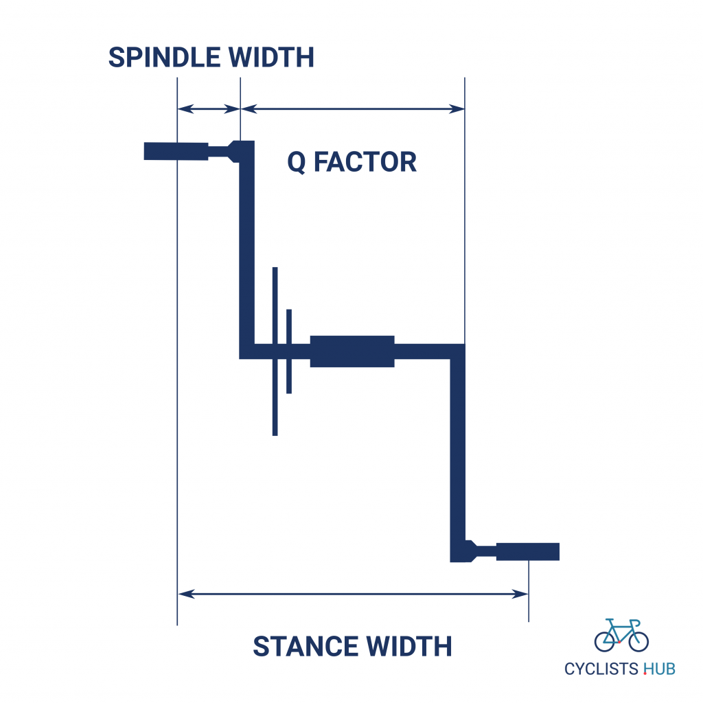 spindle width q factor stance width