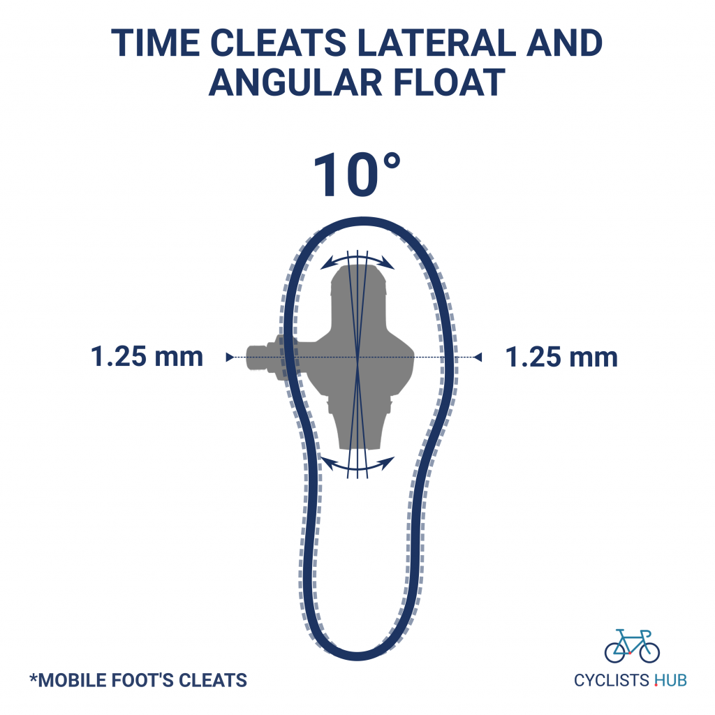 Time cleats angular and lateral float