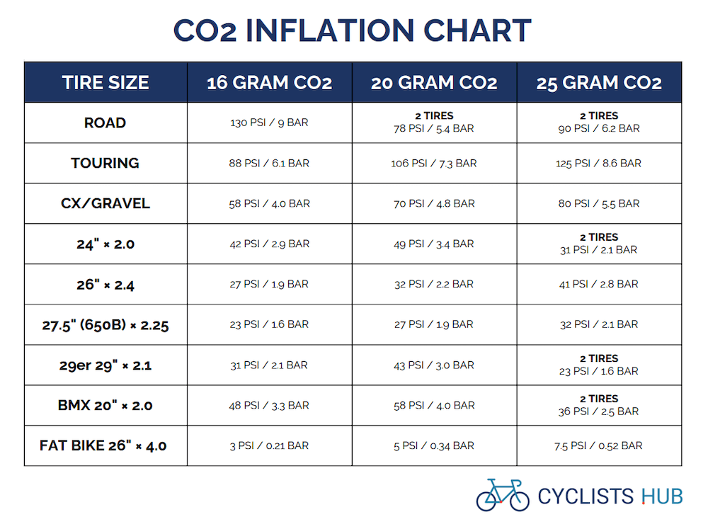 CO2 inflation chart