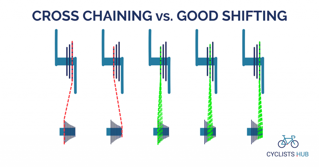 Cross-chaining vs. good shifting