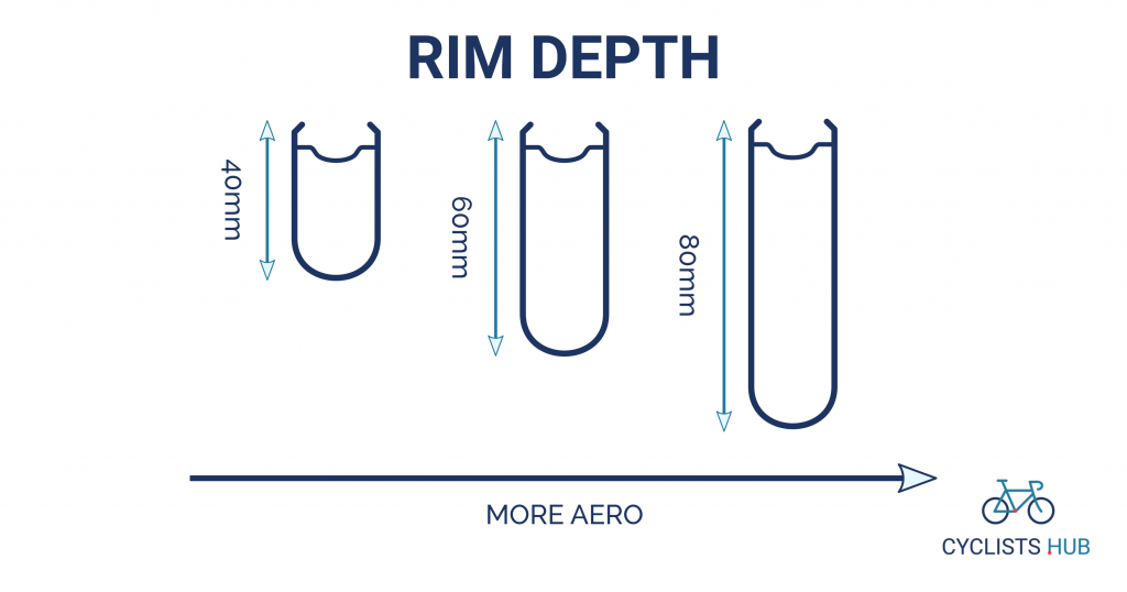Rim depth vs aerodynamics