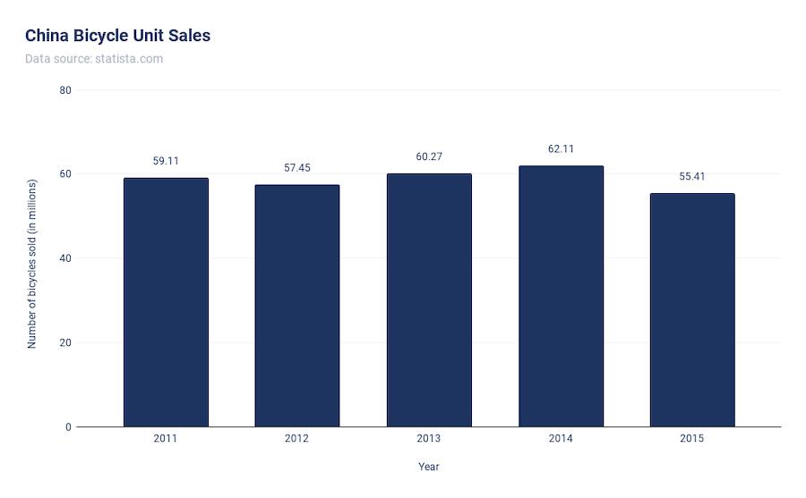 China Bicycle Unit Sales Chart