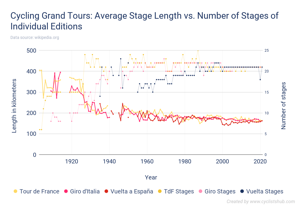 Cycling Grand Tours - Average Stage Length vs. Number of Stages of Individual Editions