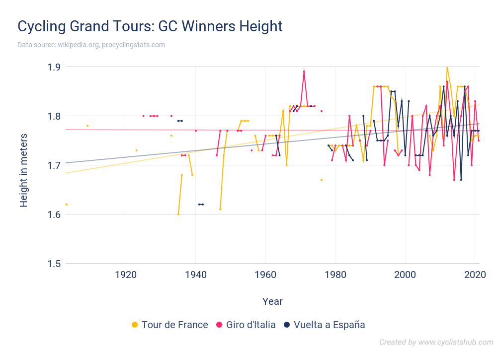 Cycling Grand Tours - GC Winners Height