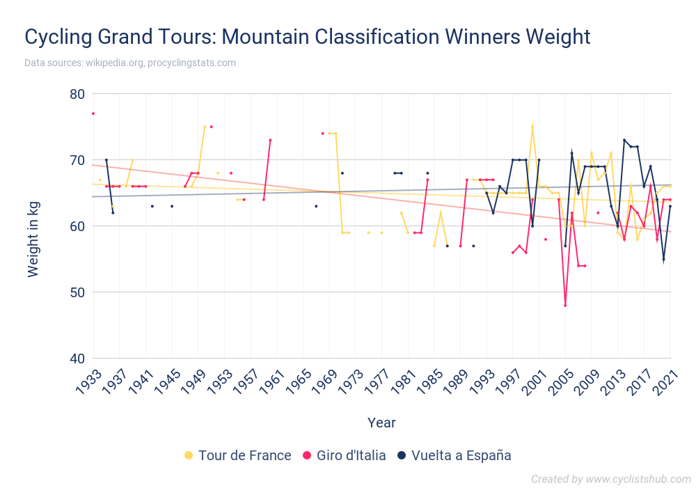 Cycling Grand Tours - Mountain Classification Winners Weight
