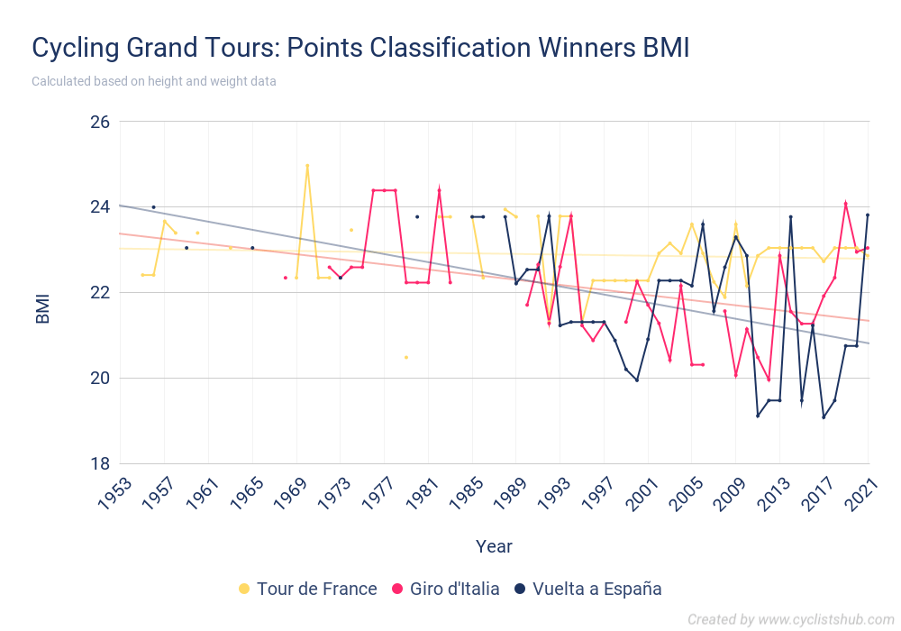 Cycling Grand Tours - Points Classification Winners BMI