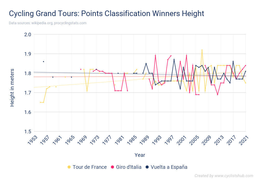 Cycling Grand Tours - Points Classification Winners Height