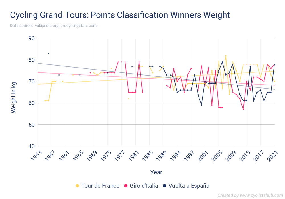 Cycling Grand Tours - Points Classification Winners Weight
