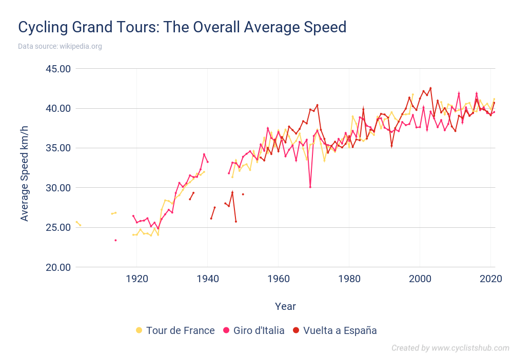 Cycling Grand Tours - The Overall Average Speed