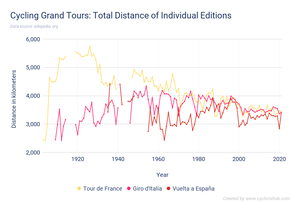 Cycling Grand Tours - Total Distance of Individual Editions