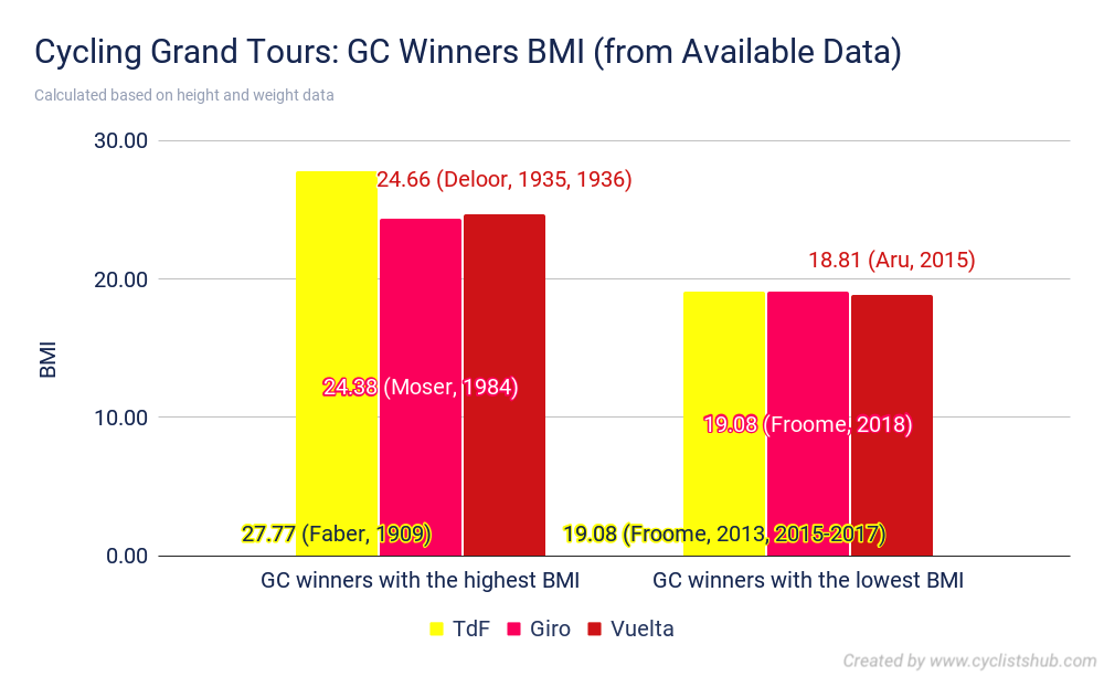 Cycling Grand Tours GC Winners BMI from Available Data