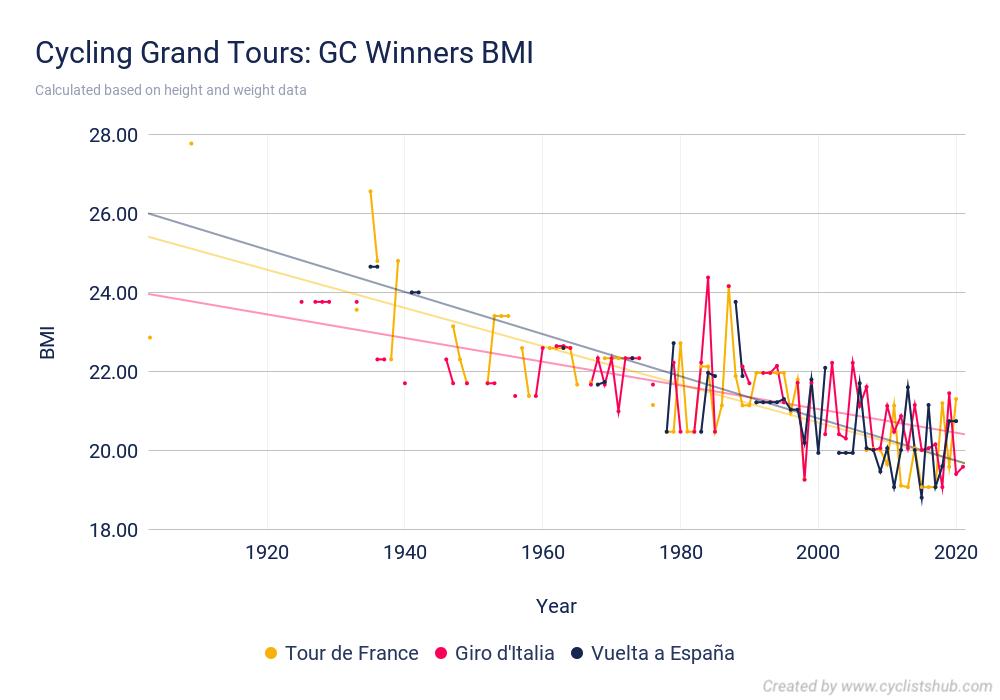 Cycling Grand Tours GC Winners BMI