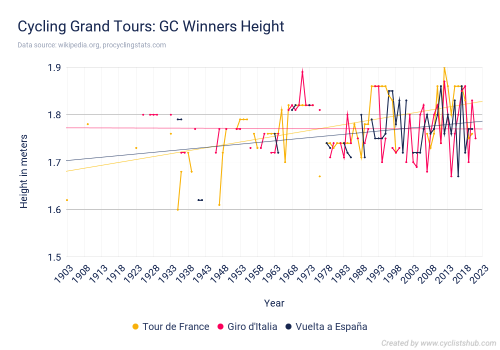 Cycling Grand Tours GC Winners Height