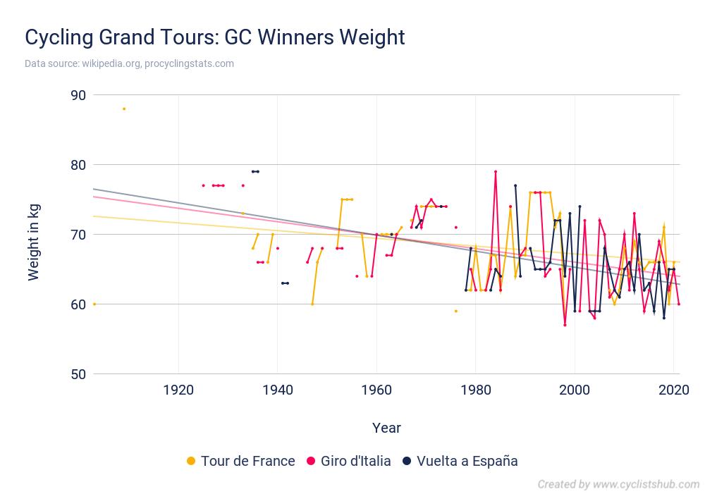 Cycling Grand Tours GC Winners Weight