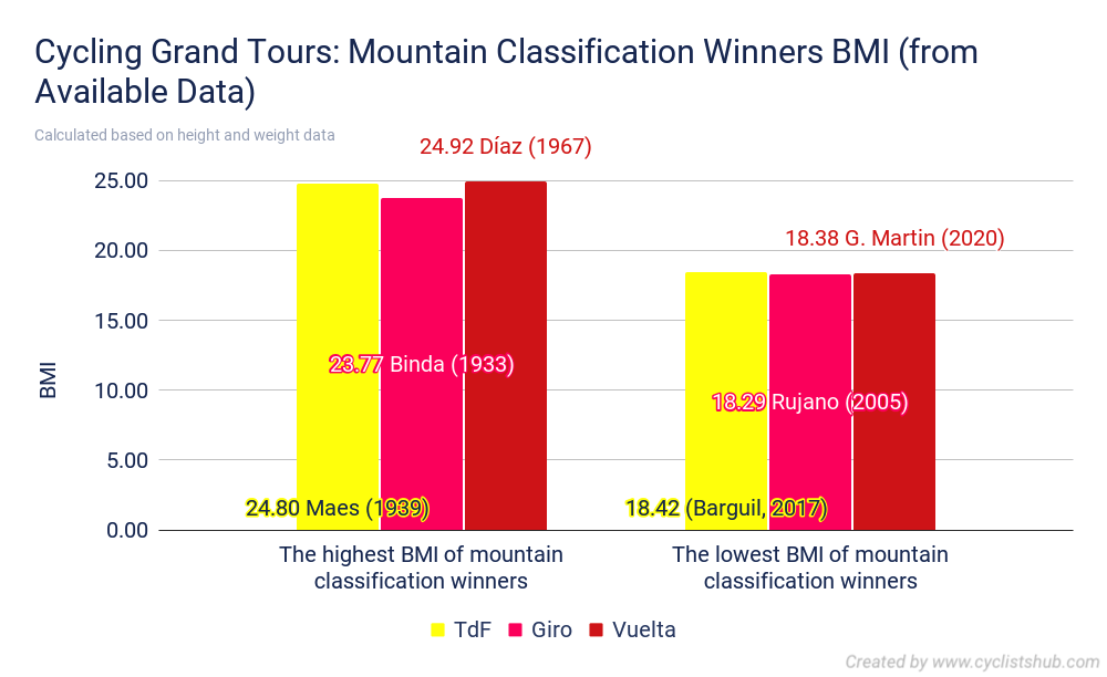 Cycling Grand Tours Mountain Classification Winners BMI from Available Data 1