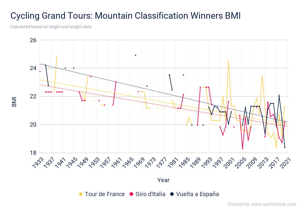 Cycling Grand Tours Mountain Classification Winners BMI
