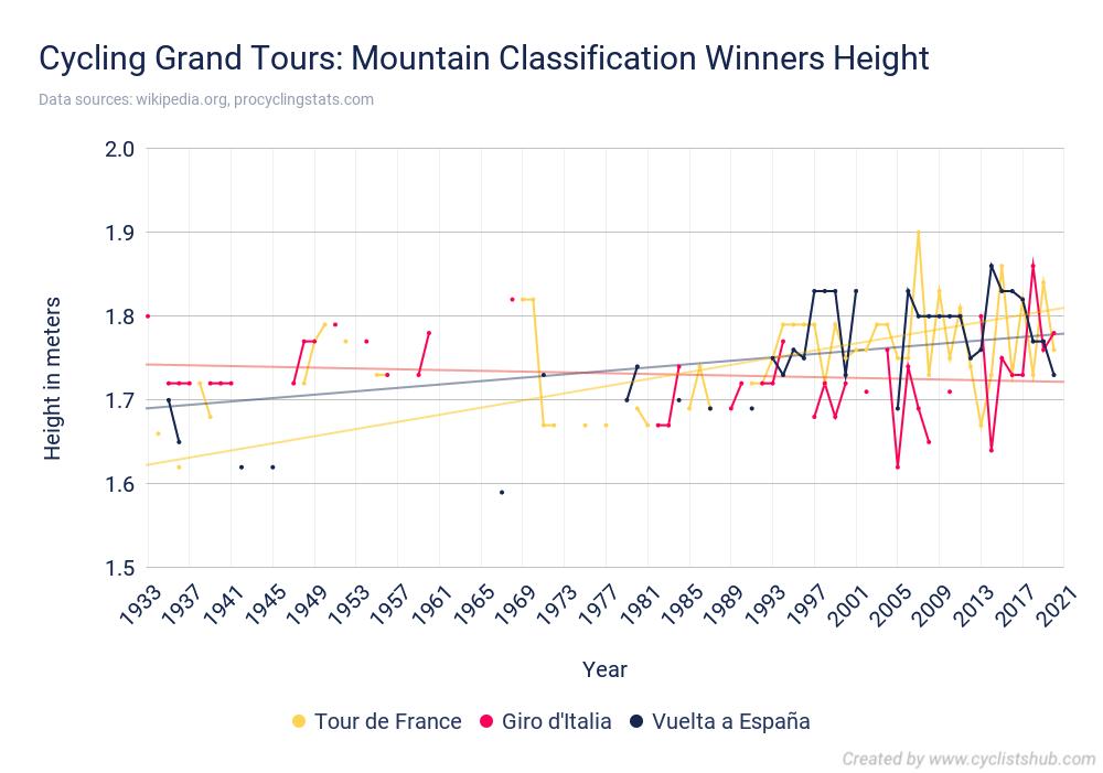 Cycling Grand Tours Mountain Classification Winners Height