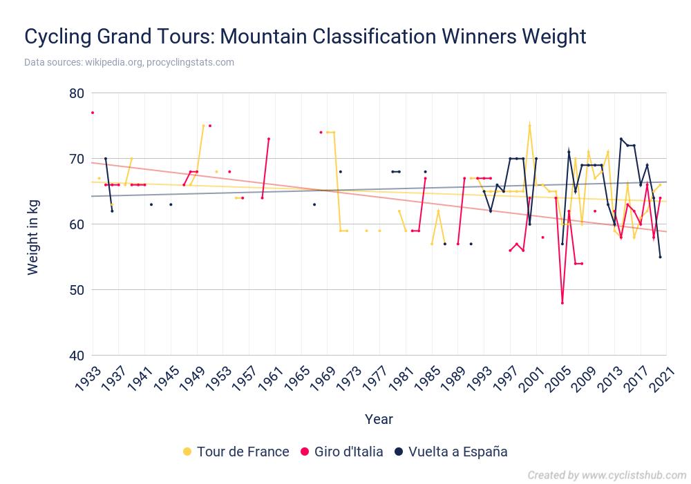 Cycling Grand Tours Mountain Classification Winners Weight