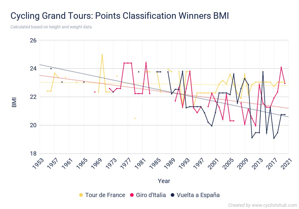 Cycling Grand Tours Points Classification Winners BMI