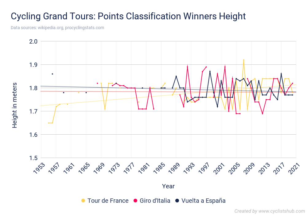 Cycling Grand Tours Points Classification Winners Height