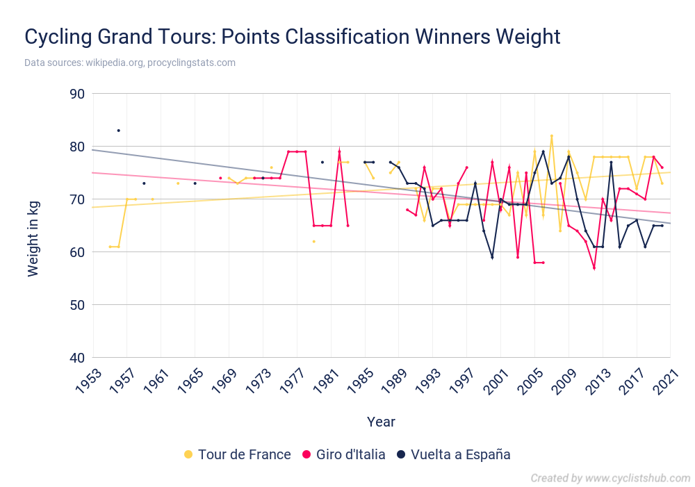 Cycling Grand Tours Points Classification Winners Weight