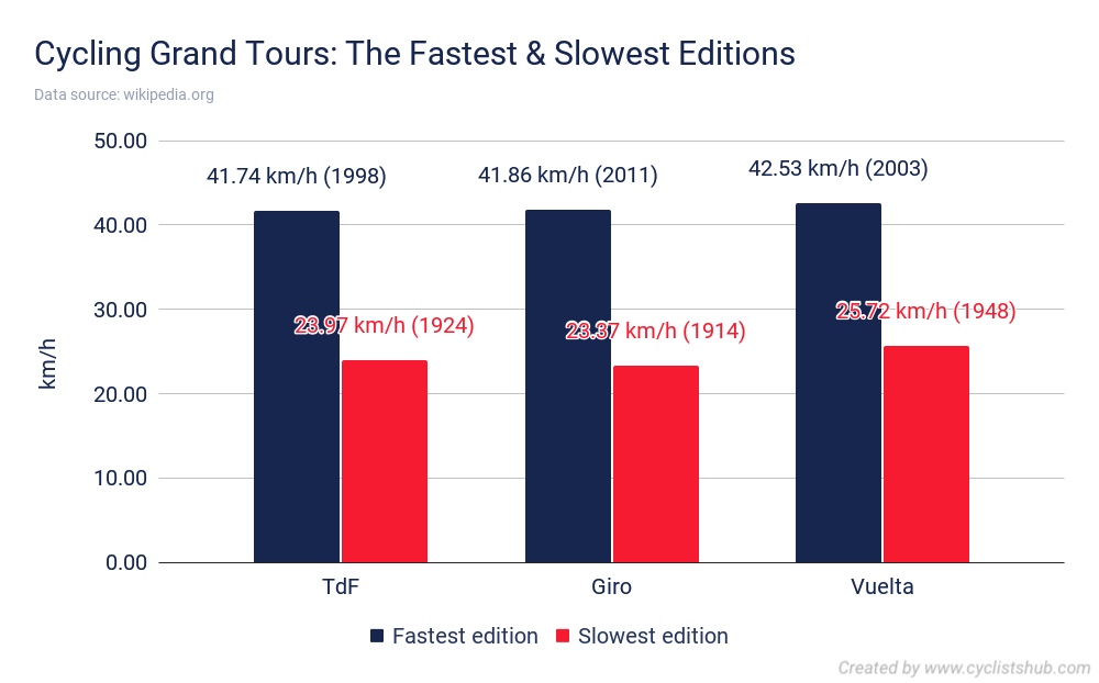 Cycling Grand Tours The Fastest Slowest Editions