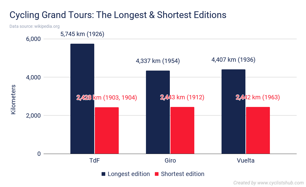Cycling Grand Tours The Longest Shortest Editions