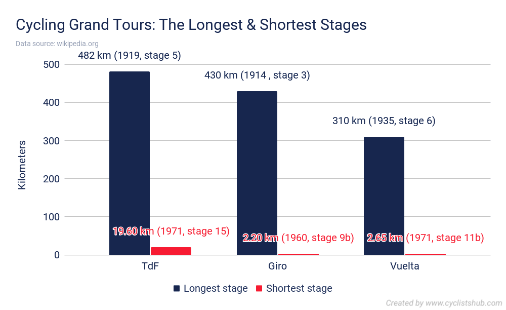 Cycling Grand Tours The Longest Shortest Stages