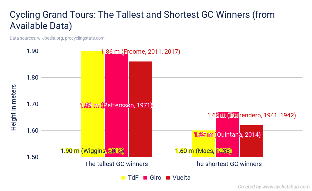 Cycling Grand Tours The Tallest and Shortest GC Winners from Available Data