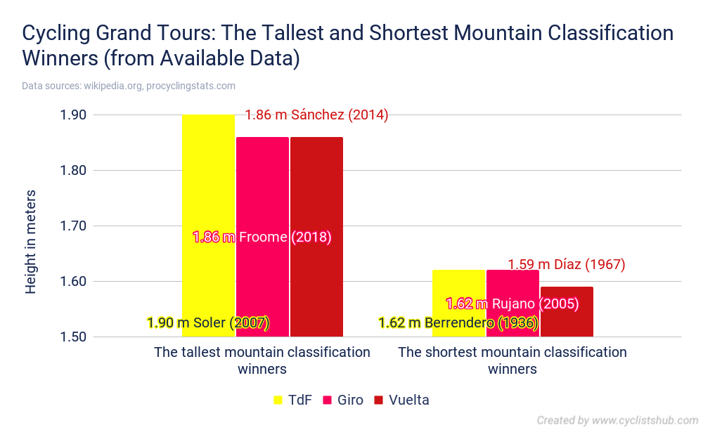 Cycling Grand Tours The Tallest and Shortest Mountain Classification Winners from Available Data