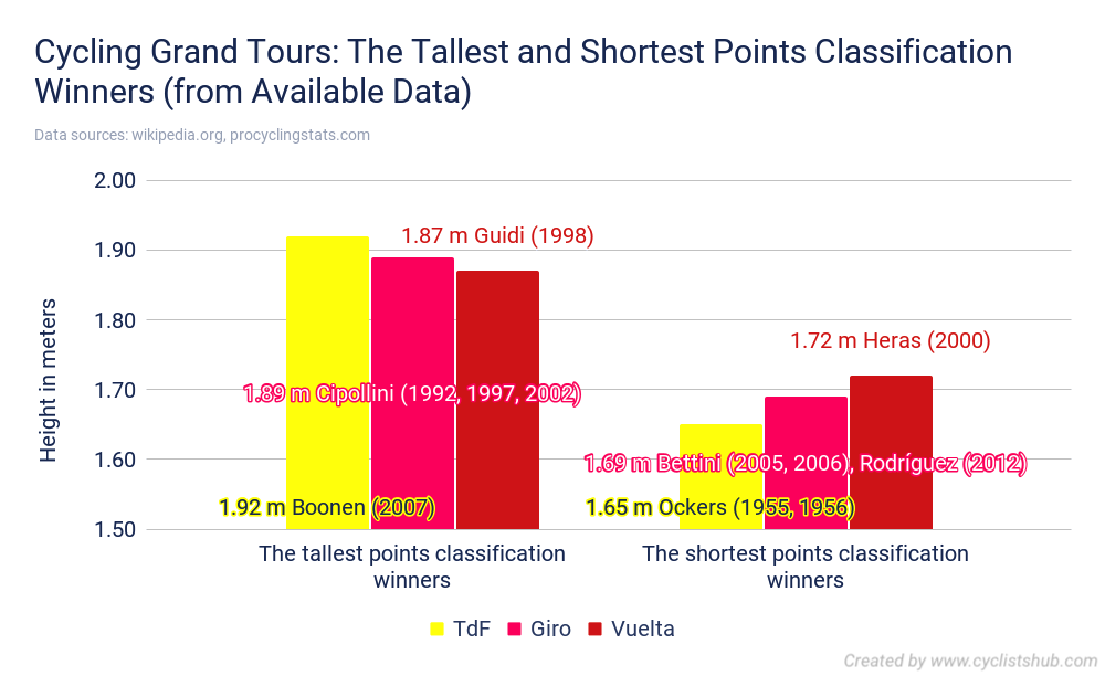 Cycling Grand Tours The Tallest and Shortest Points Classification Winners from Available Data