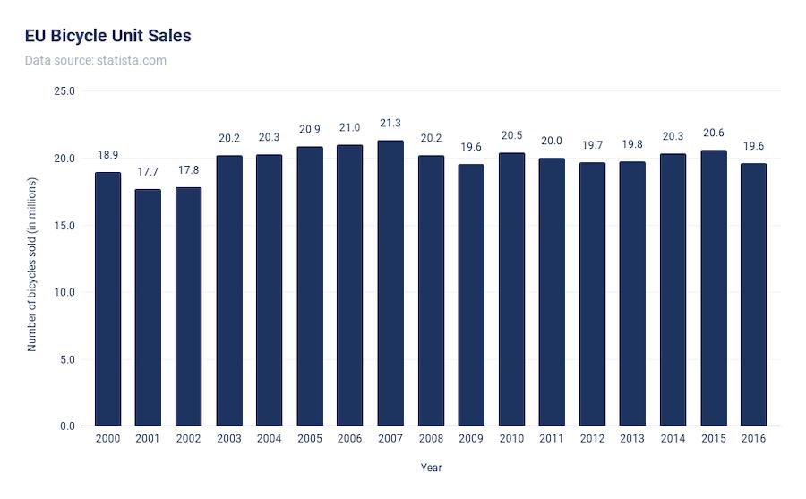 EU Bicycle Unit Sales Chart