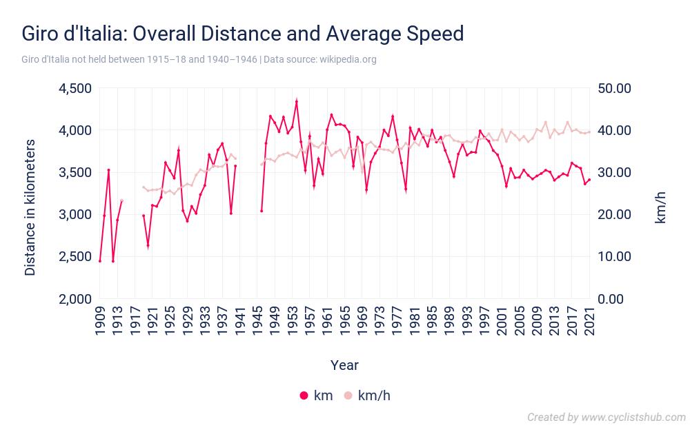 Giro dItalia Overall Distance and Average Speed