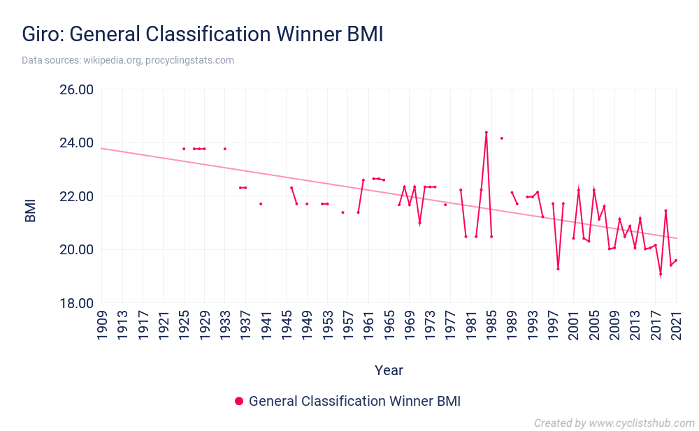 Giro General Classification Winner BMI