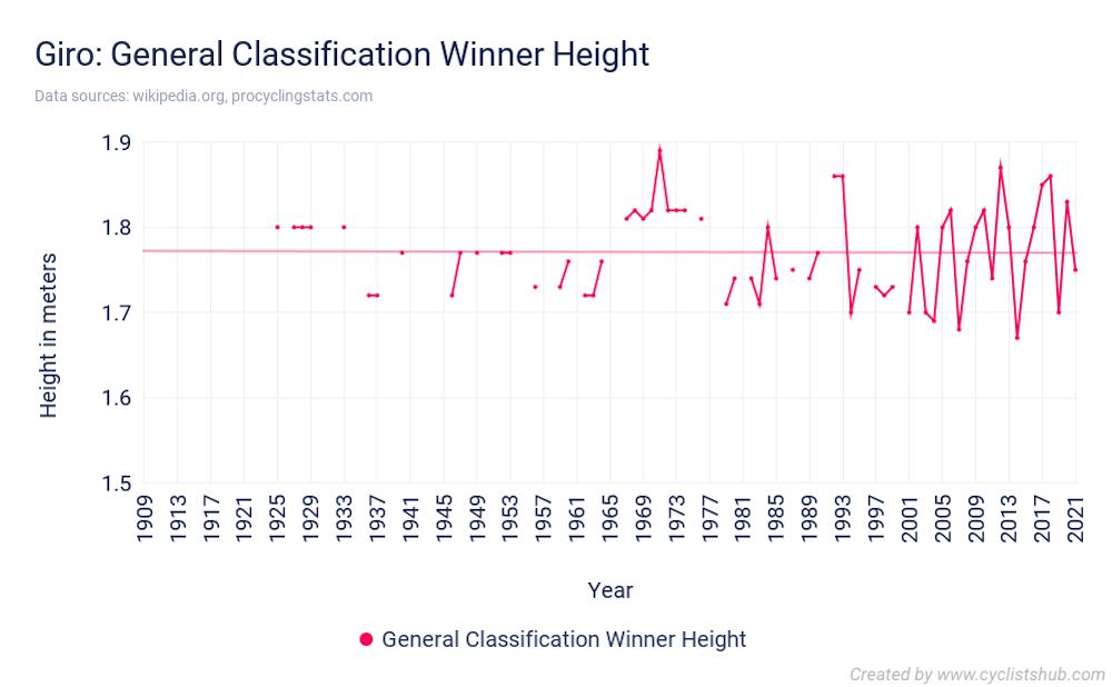 Giro General Classification Winner Height