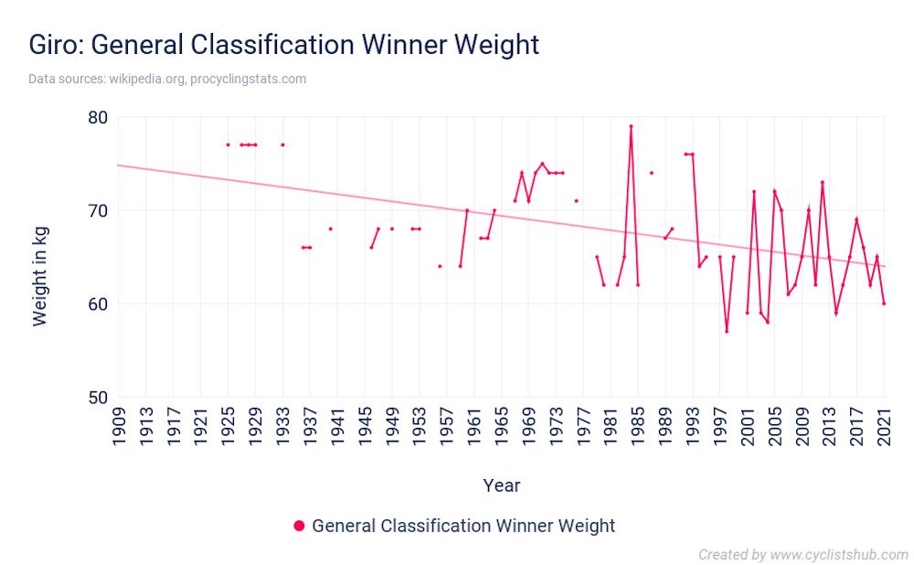 Giro General Classification Winner Weight