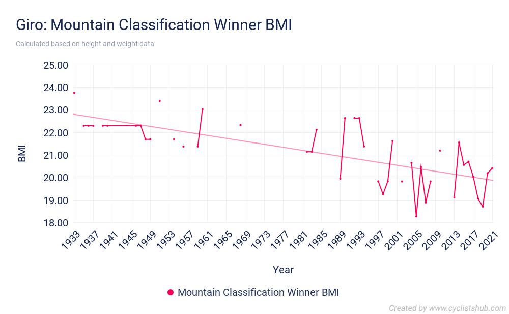 Giro Mountain Classification Winner BMI