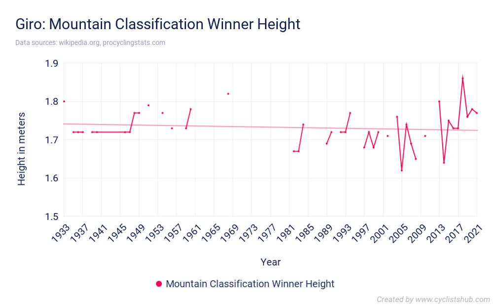 Giro Mountain Classification Winner Height
