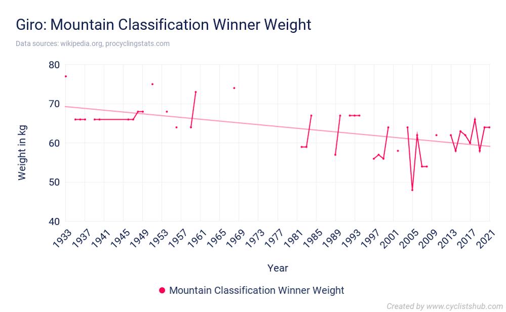 Giro Mountain Classification Winner Weight
