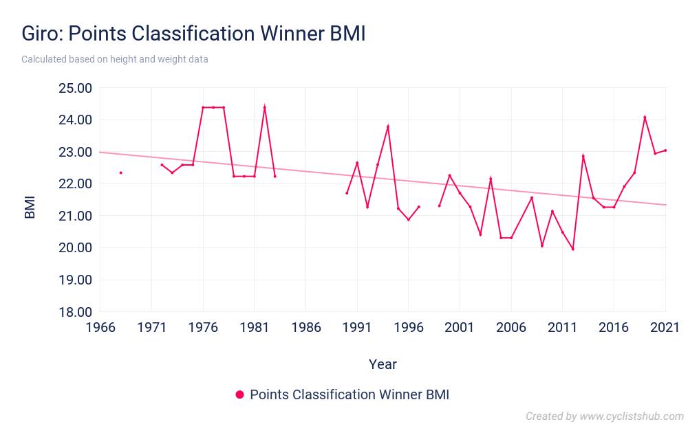 Giro Points Classification Winner BMI