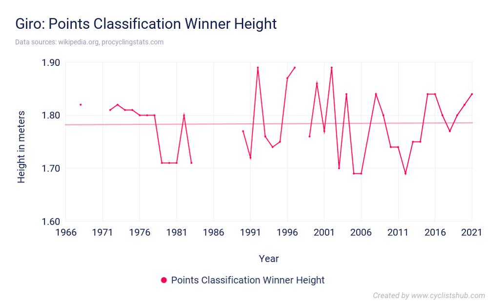 Giro Points Classification Winner Height