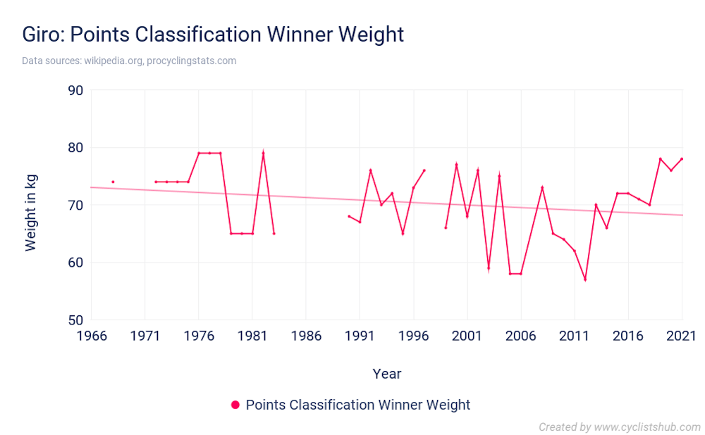 Giro Points Classification Winner Weight