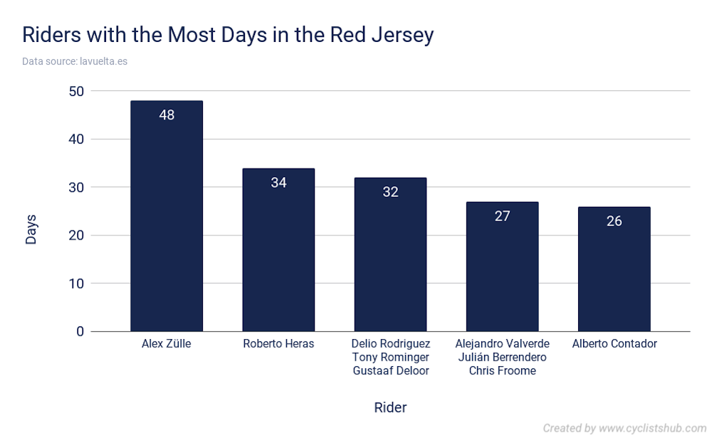 Riders with the Most Days in the Red Jersey