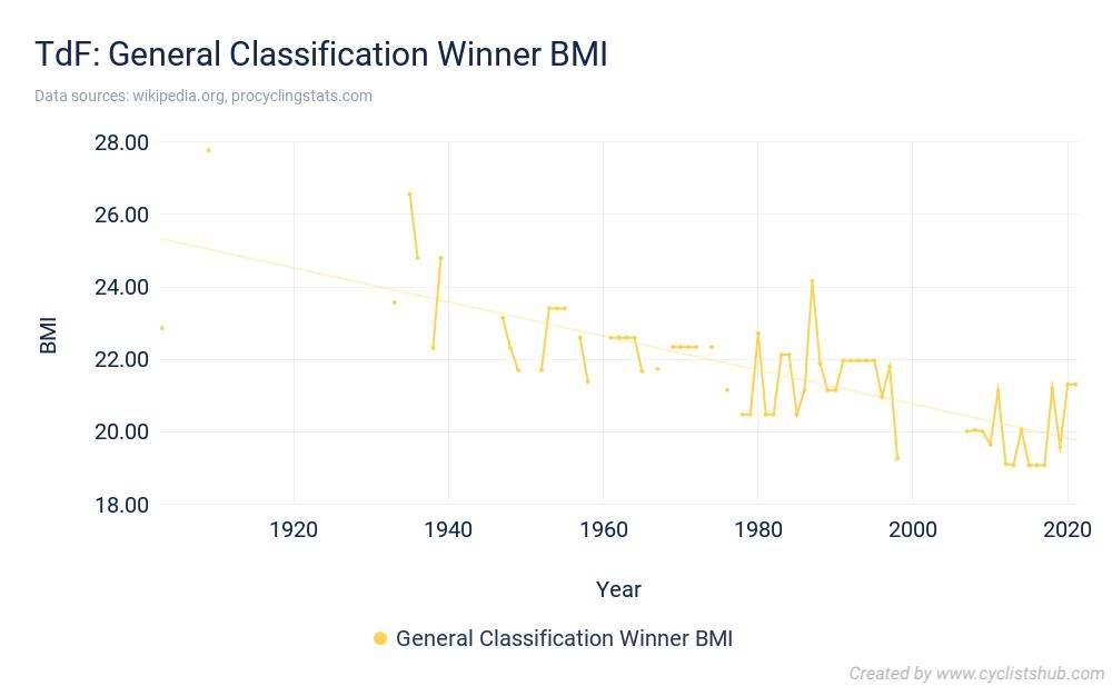 TdF General Classification Winner BMI 2021