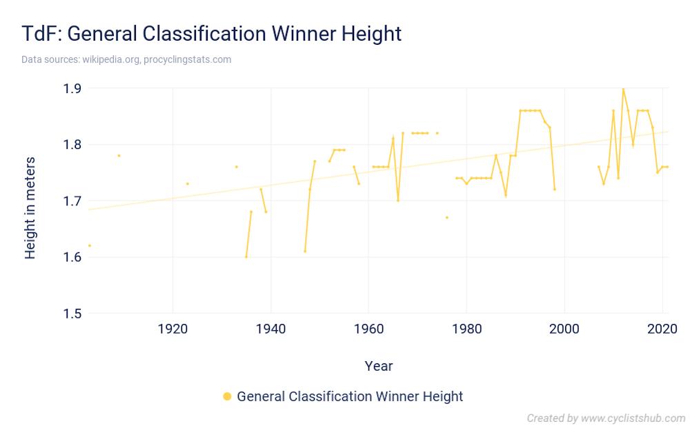 TdF General Classification Winner Height 2021