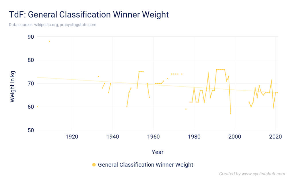 TdF General Classification Winner Weight 2021