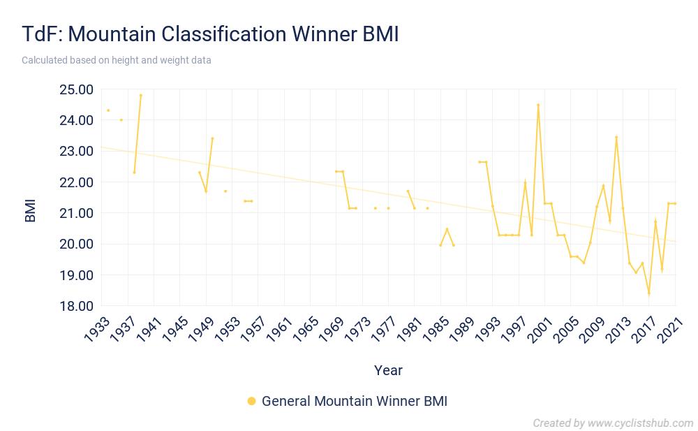 TdF Mountain Classification Winner BMI 2021